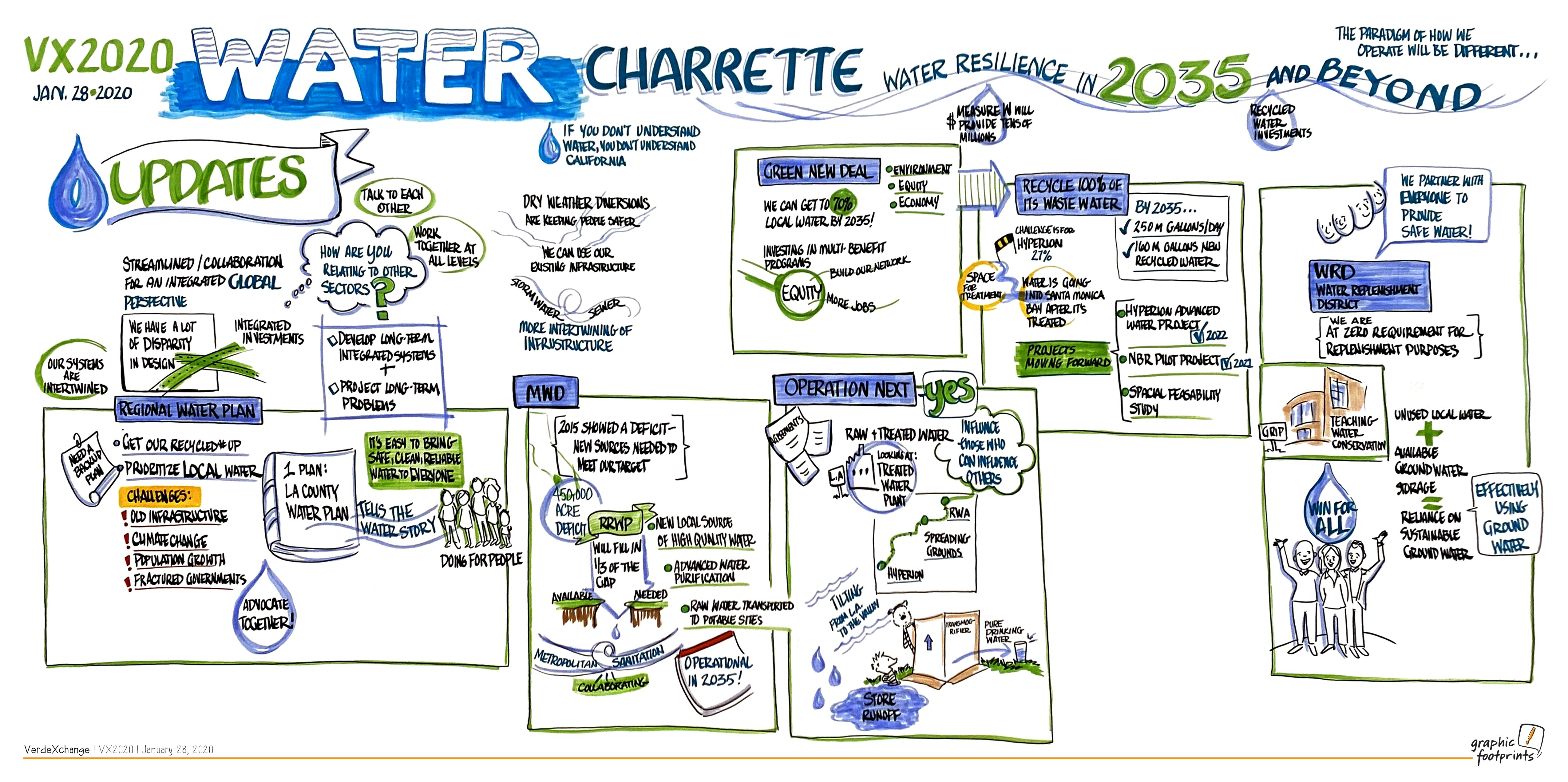 VX 2020 Water Charrette Graphic